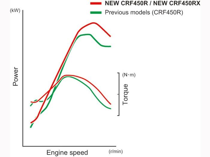 2017 CRF450R Leistungskurve