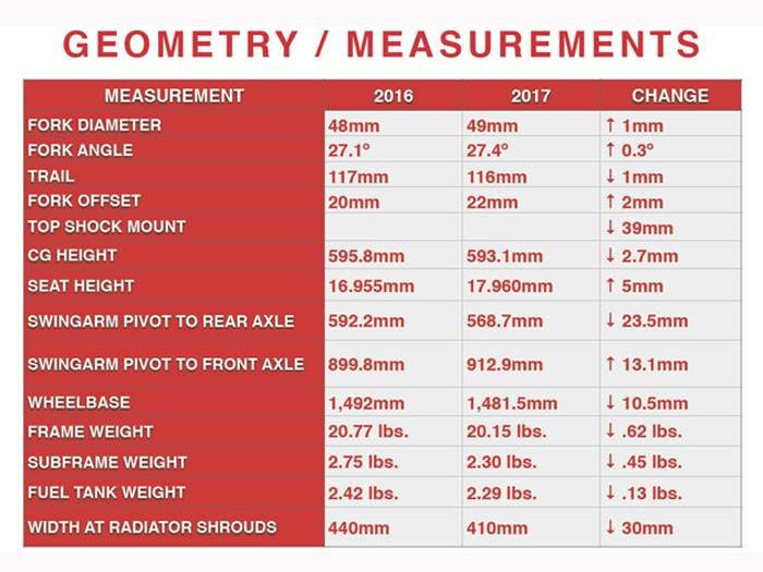CRF 450R 2017 Datenblatt
